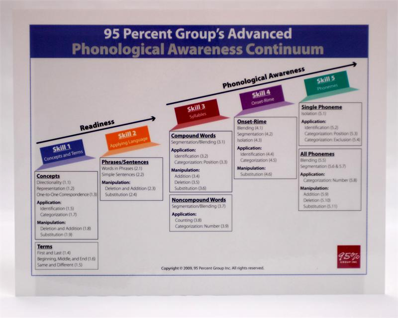 95 Percent Group Webstore - Phonological Awareness